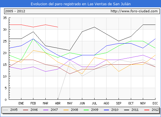 Evolucion  de los datos de parados para el Municipio de LAS VENTAS DE SAN JULIAN hasta ABRIL del 2012.