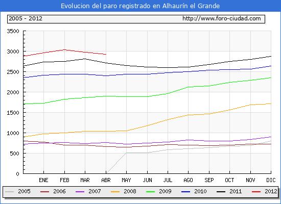 Evolucion  de los datos de parados para el Municipio de ALHAURIN EL GRANDE hasta ABRIL del 2012.
