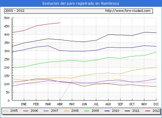Evolucion  de los datos de parados para el Municipio de NAMBROCA hasta ABRIL del 2012.