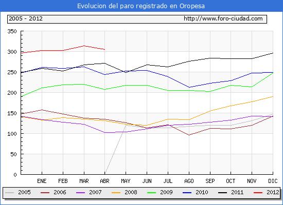 Evolucion  de los datos de parados para el Municipio de OROPESA hasta ABRIL del 2012.