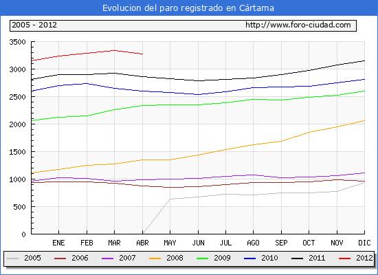 Evolucion  de los datos de parados para el Municipio de CARTAMA hasta ABRIL del 2012.