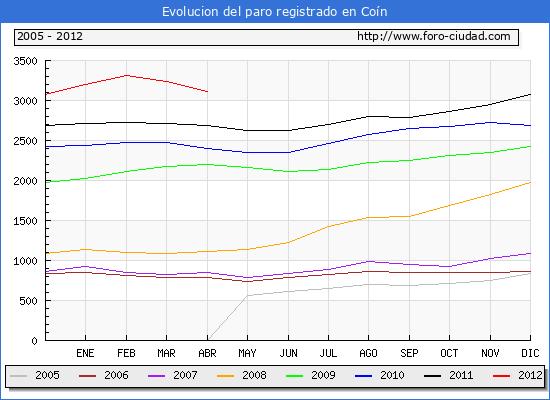 Evolucion  de los datos de parados para el Municipio de COIN hasta ABRIL del 2012.