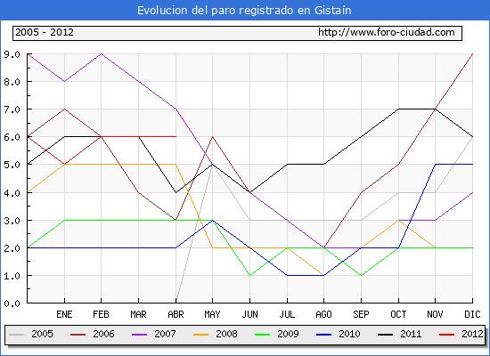 Evolucion  de los datos de parados para el Municipio de GISTAIN hasta ABRIL del 2012.