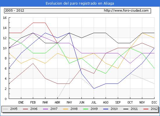 Evolucion  de los datos de parados para el Municipio de ALIAGA hasta ABRIL del 2012.