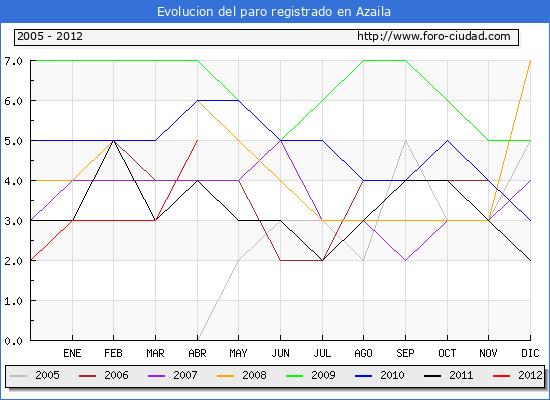 Evolucion  de los datos de parados para el Municipio de AZAILA hasta ABRIL del 2012.