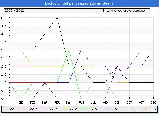 Evolucion  de los datos de parados para el Municipio de BUE�A hasta ABRIL del 2012.