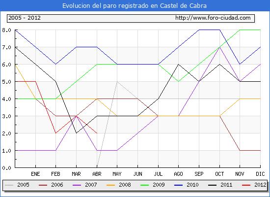 Evolucion  de los datos de parados para el Municipio de CASTEL DE CABRA hasta ABRIL del 2012.