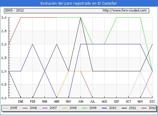 Evolucion  de los datos de parados para el Municipio de EL CASTELLAR hasta ABRIL del 2012.