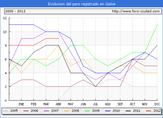 Evolucion  de los datos de parados para el Municipio de GALVE hasta ABRIL del 2012.