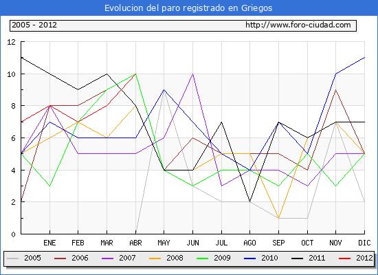 Evolucion  de los datos de parados para el Municipio de GRIEGOS hasta ABRIL del 2012.