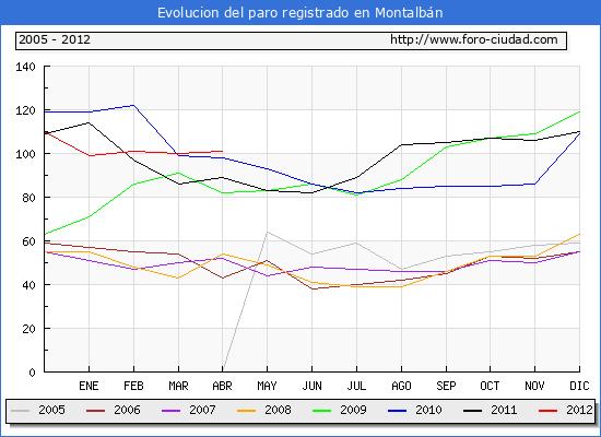 Evolucion  de los datos de parados para el Municipio de MONTALBAN hasta ABRIL del 2012.