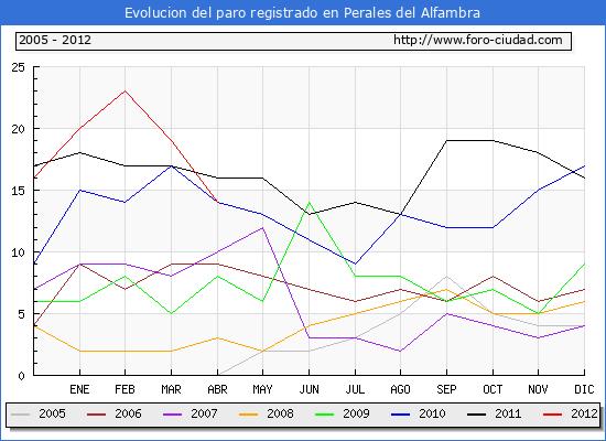 Evolucion  de los datos de parados para el Municipio de PERALES DEL ALFAMBRA hasta ABRIL del 2012.