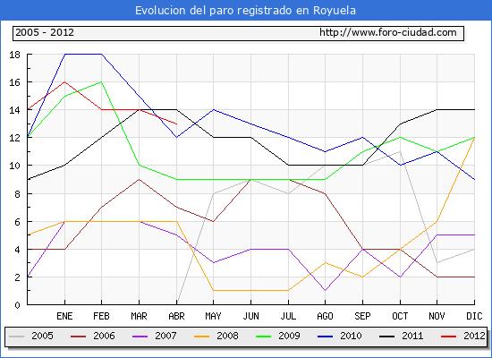 Evolucion  de los datos de parados para el Municipio de ROYUELA hasta ABRIL del 2012.
