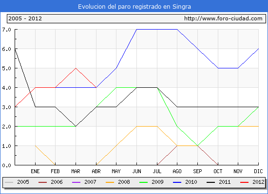 Evolucion  de los datos de parados para el Municipio de SINGRA hasta ABRIL del 2012.