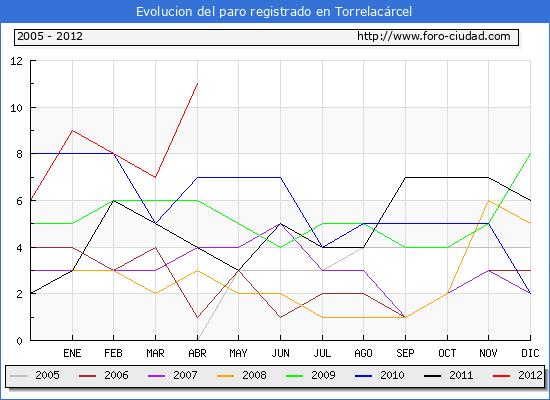 Evolucion  de los datos de parados para el Municipio de TORRELACARCEL hasta ABRIL del 2012.
