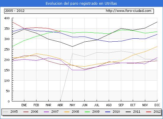 Evolucion  de los datos de parados para el Municipio de UTRILLAS hasta ABRIL del 2012.