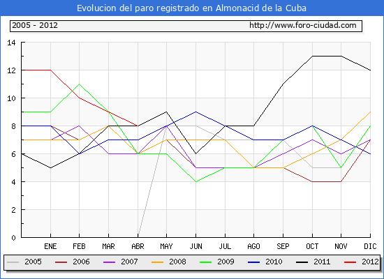 Evolucion  de los datos de parados para el Municipio de ALMONACID DE LA CUBA hasta ABRIL del 2012.