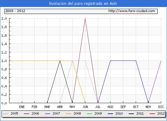 Evolucion  de los datos de parados para el Municipio de ASIN hasta ABRIL del 2012.