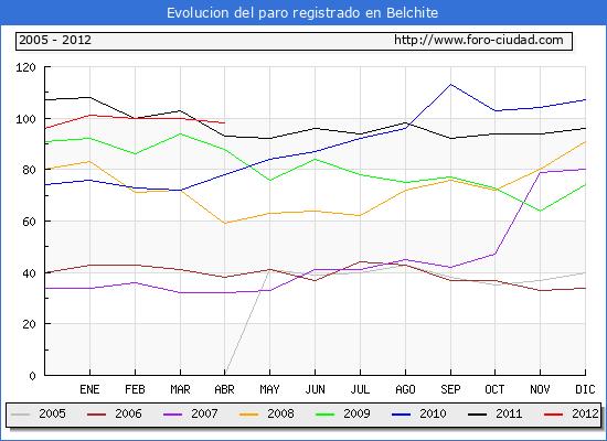 Evolucion  de los datos de parados para el Municipio de BELCHITE hasta ABRIL del 2012.