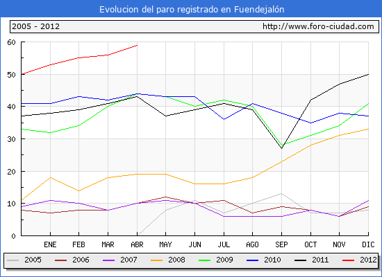 Evolucion  de los datos de parados para el Municipio de FUENDEJALON hasta ABRIL del 2012.