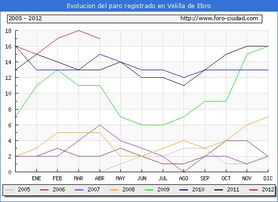 Evolucion  de los datos de parados para el Municipio de VELILLA DE EBRO hasta ABRIL del 2012.