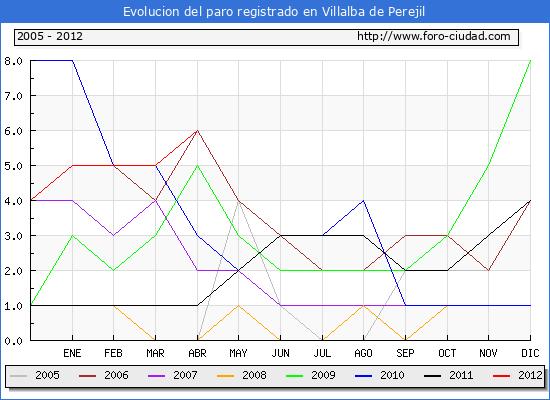 Evolucion  de los datos de parados para el Municipio de VILLALBA DE PEREJIL hasta ABRIL del 2012.