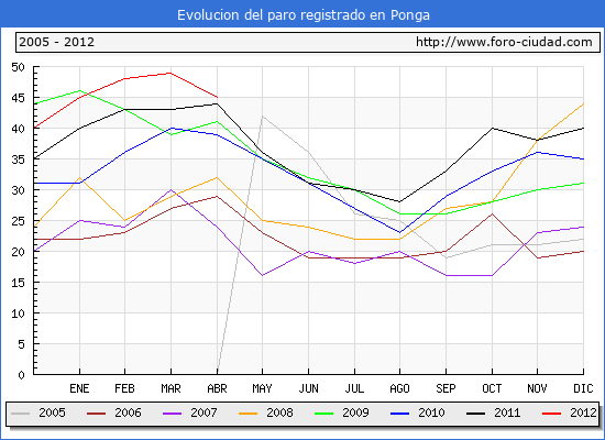 Evolucion  de los datos de parados para el Municipio de PONGA hasta ABRIL del 2012.