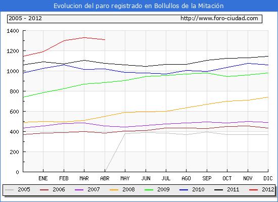 Evolucion  de los datos de parados para el Municipio de BOLLULLOS DE LA MITACION hasta ABRIL del 2012.
