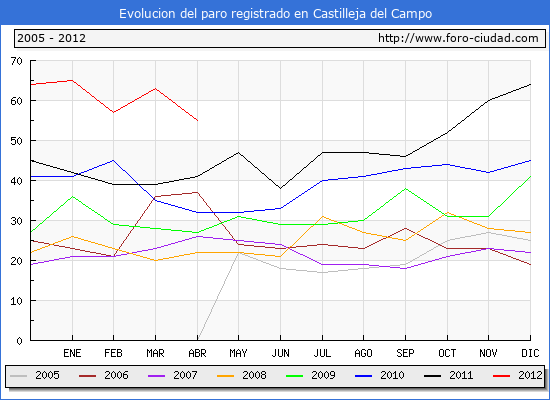 Evolucion  de los datos de parados para el Municipio de CASTILLEJA DEL CAMPO hasta ABRIL del 2012.