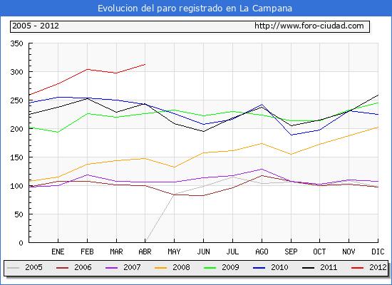 Evolucion  de los datos de parados para el Municipio de LA CAMPANA hasta ABRIL del 2012.