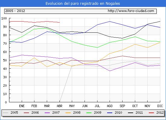 Evolucion  de los datos de parados para el Municipio de NOGALES hasta ABRIL del 2012.