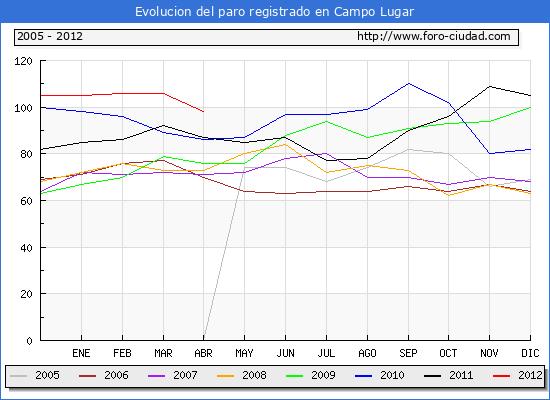Evolucion  de los datos de parados para el Municipio de CAMPO LUGAR hasta ABRIL del 2012.