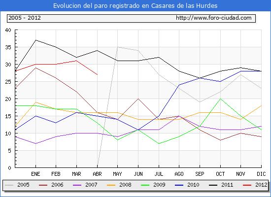 Evolucion  de los datos de parados para el Municipio de CASARES DE LAS HURDES hasta ABRIL del 2012.