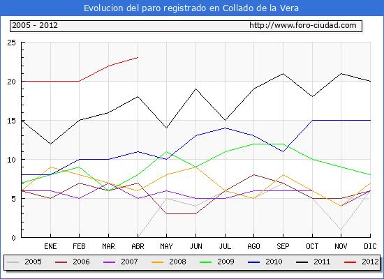 Evolucion  de los datos de parados para el Municipio de COLLADO hasta ABRIL del 2012.