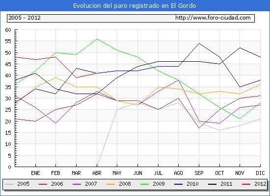 Evolucion  de los datos de parados para el Municipio de EL GORDO hasta ABRIL del 2012.