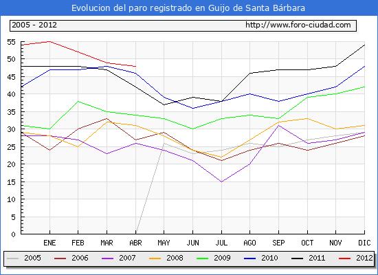 Evolucion  de los datos de parados para el Municipio de GUIJO DE SANTA BARBARA hasta ABRIL del 2012.