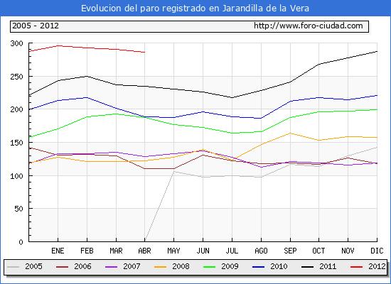 Evolucion  de los datos de parados para el Municipio de JARANDILLA DE LA VERA hasta ABRIL del 2012.