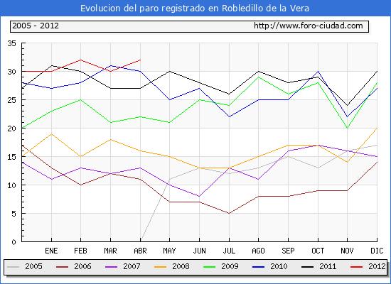 Evolucion  de los datos de parados para el Municipio de ROBLEDILLO DE LA VERA hasta ABRIL del 2012.