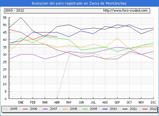 Evolucion  de los datos de parados para el Municipio de ZARZA DE MONTANCHEZ hasta ABRIL del 2012.