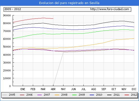 Evolucion  de los datos de parados para el Municipio de Sevilla hasta Abril del 2012.
