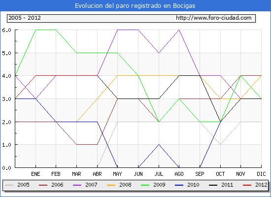 Evolucion  de los datos de parados para el Municipio de BOCIGAS hasta ABRIL del 2012.