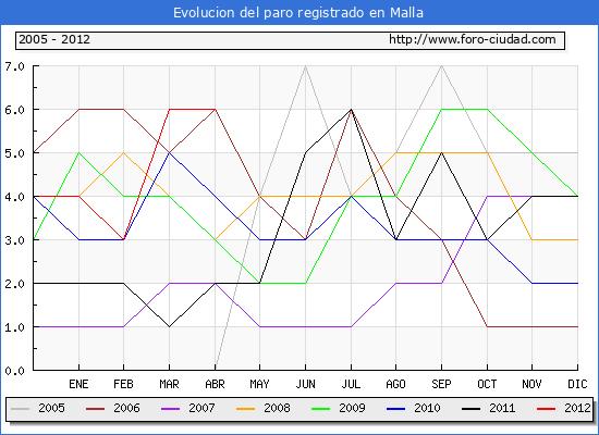 Evolucion  de los datos de parados para el Municipio de MALLA hasta ABRIL del 2012.