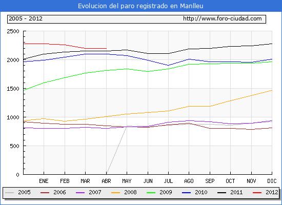 Evolucion  de los datos de parados para el Municipio de MANLLEU hasta ABRIL del 2012.