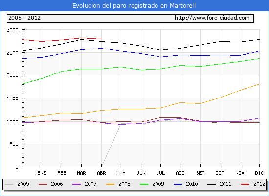 Evolucion  de los datos de parados para el Municipio de MARTORELL hasta ABRIL del 2012.