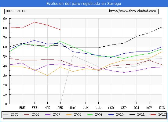 Evolucion  de los datos de parados para el Municipio de SARIEGO hasta ABRIL del 2012.
