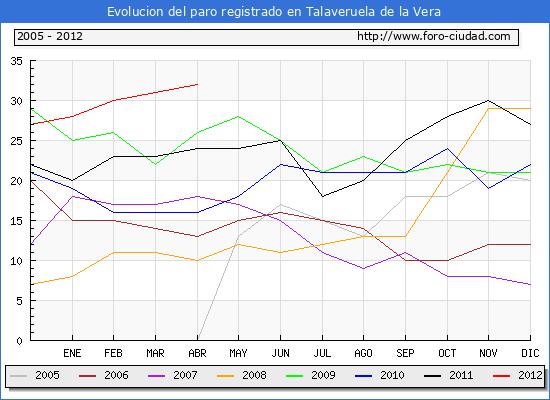 Evolucion  de los datos de parados para el Municipio de TALAVERUELA DE LA VERA hasta ABRIL del 2012.