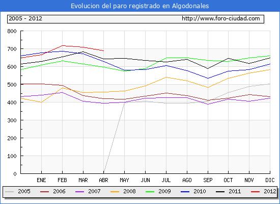 Evolucion  de los datos de parados para el Municipio de ALGODONALES hasta ABRIL del 2012.