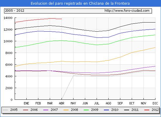 Evolucion  de los datos de parados para el Municipio de CHICLANA DE LA FRONTERA hasta ABRIL del 2012.