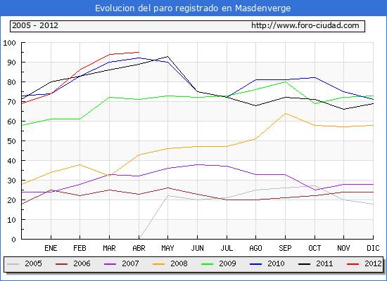 Evolucion  de los datos de parados para el Municipio de Masdenverge hasta Abril del 2012.