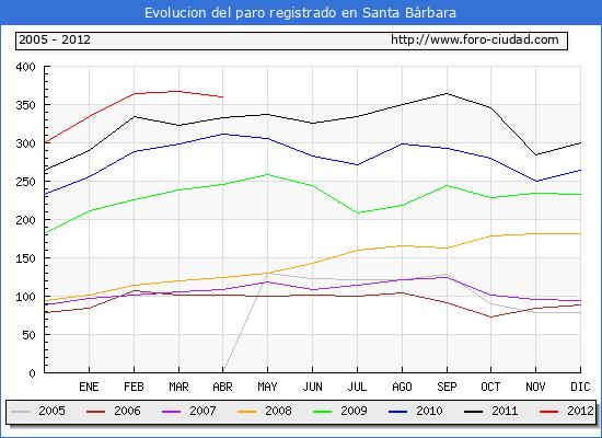 Evolucion  de los datos de parados para el Municipio de SANTA BARBARA hasta ABRIL del 2012.